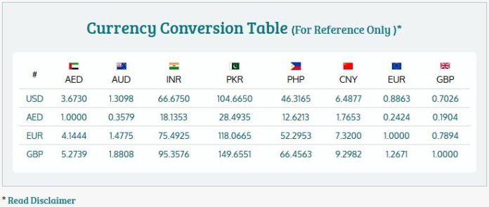 Forex conversion
